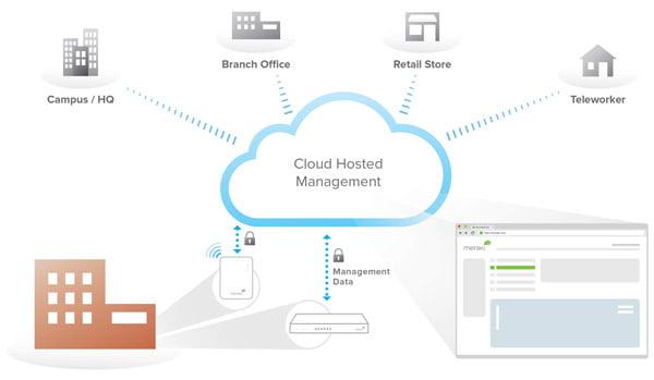 Cloud Management Architecture