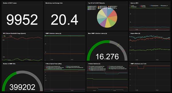Network Traffic Analysis and Bandwidth Management