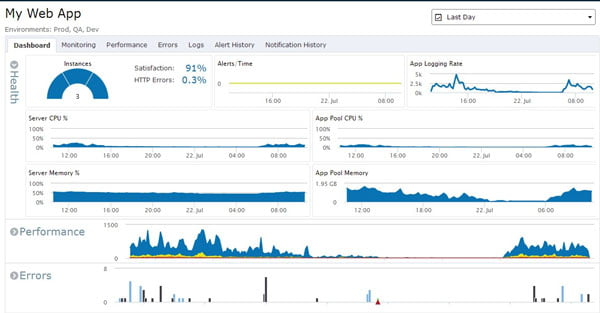 Website and Server Monitoring