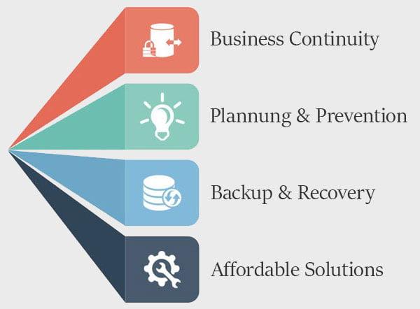 benefits of backup