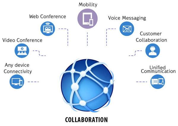 collabolartion