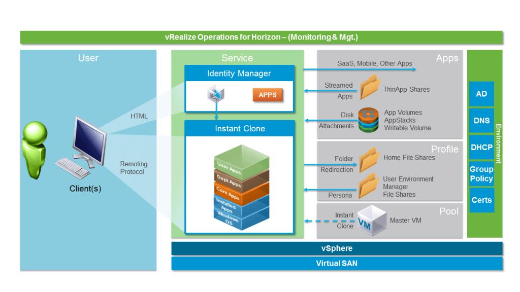 desktop and application virtualization