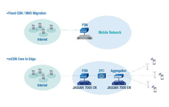 mobile edge cdn