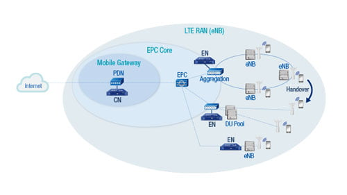 optimizing mobile epc