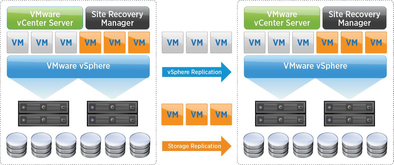 storage availability